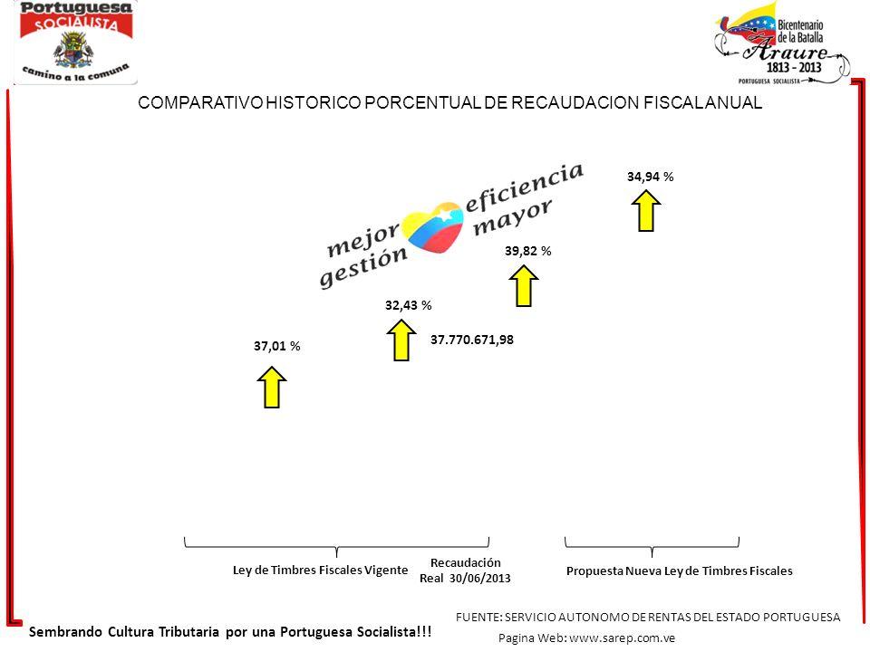 COMPARATIVO HISTORICO PORCENTUAL DE RECAUDACION FISCAL ANUAL