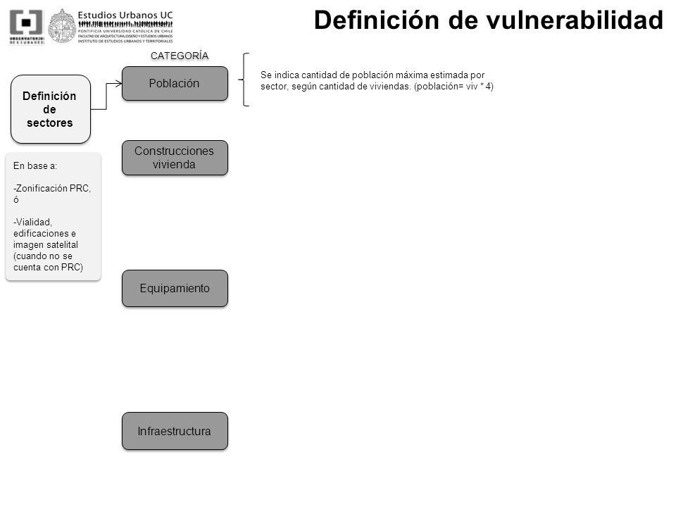 Definición de sectores
