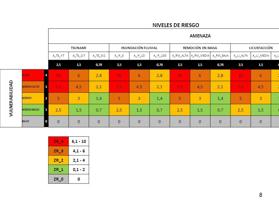 NIVELES DE RIESGO AMENAZA VULNERABILIDAD 10 6 2,8 7,5 4,5 2,1 5 1,4