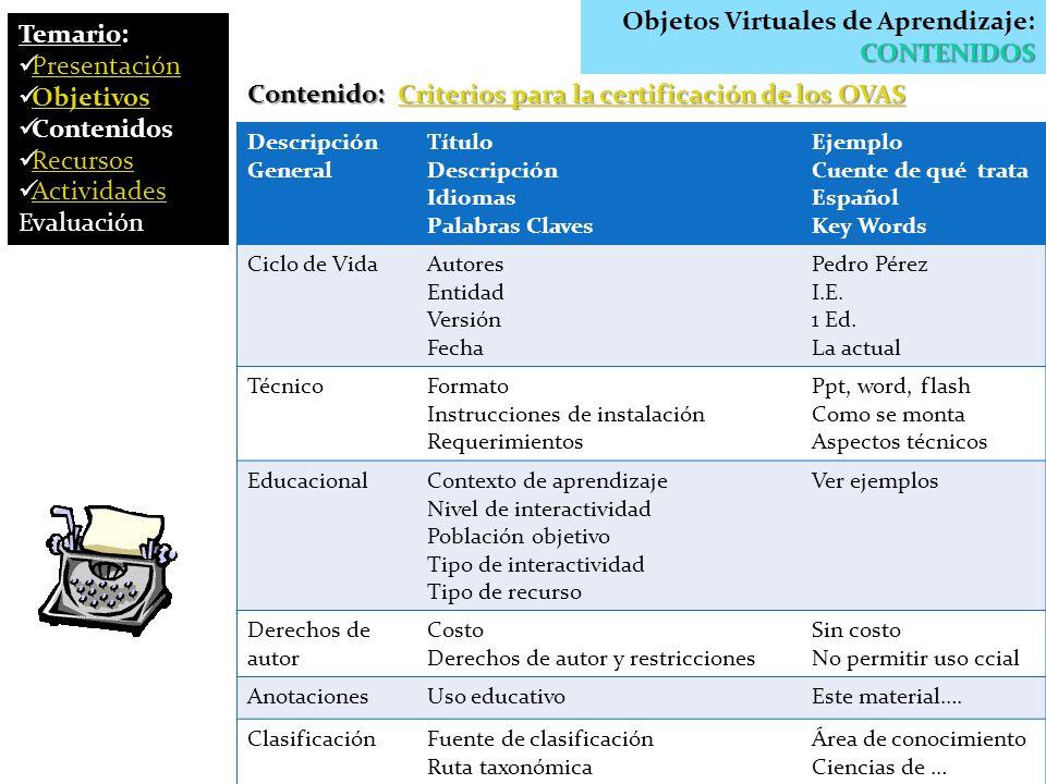 Objetos Virtuales de Aprendizaje: CONTENIDOS Temario: Presentación