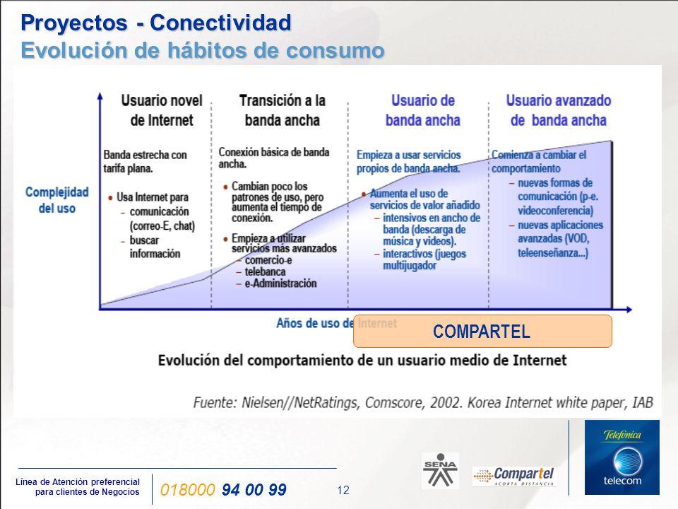 Proyectos - Conectividad Aplicaciones en Banda Ancha