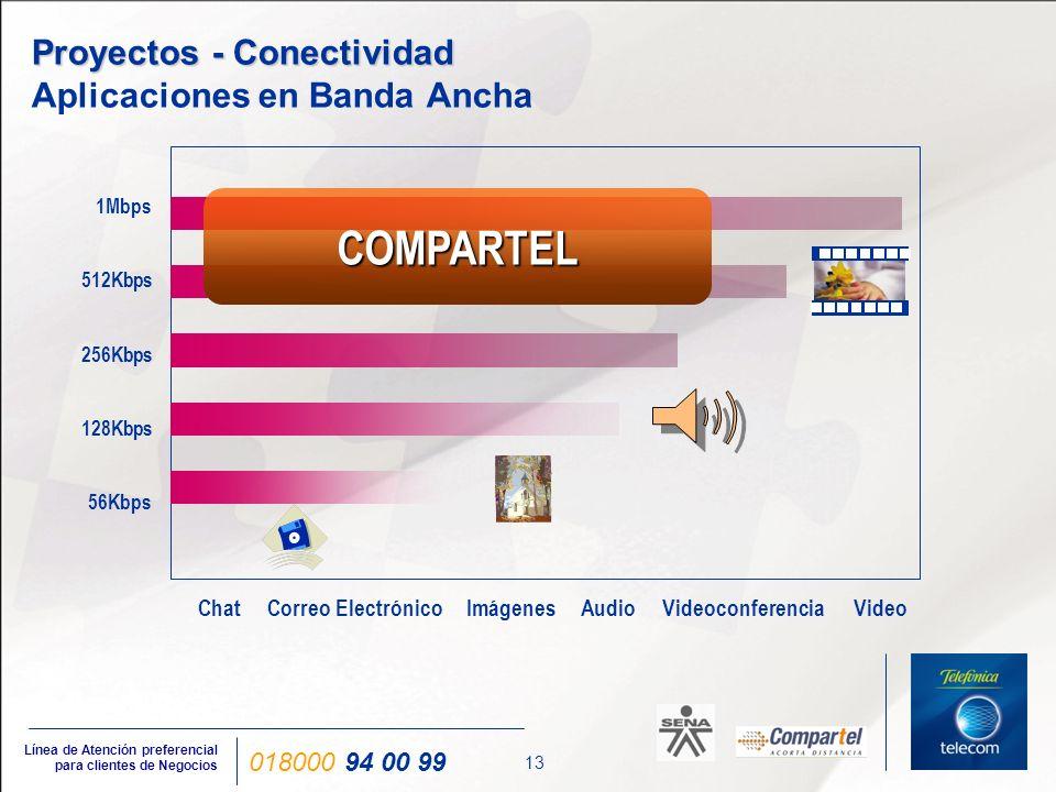 Proyectos - Conectividad Programa Compartel de Conectividad Nacional