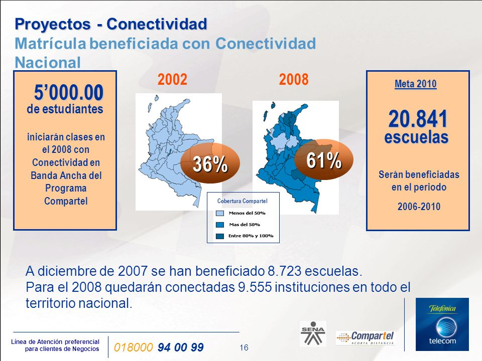 Proyectos - Conectividad Instituciones de Salud – Hospitales Nacional