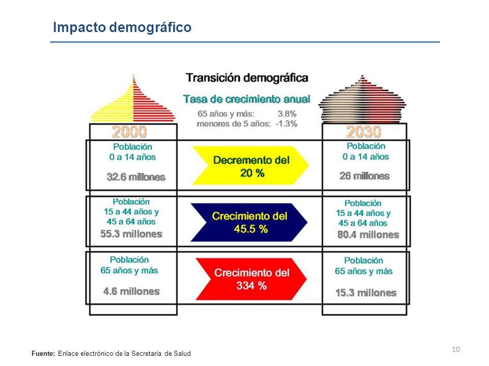 Impacto demográfico Fuente: Enlace electrónico de la Secretaría de Salud