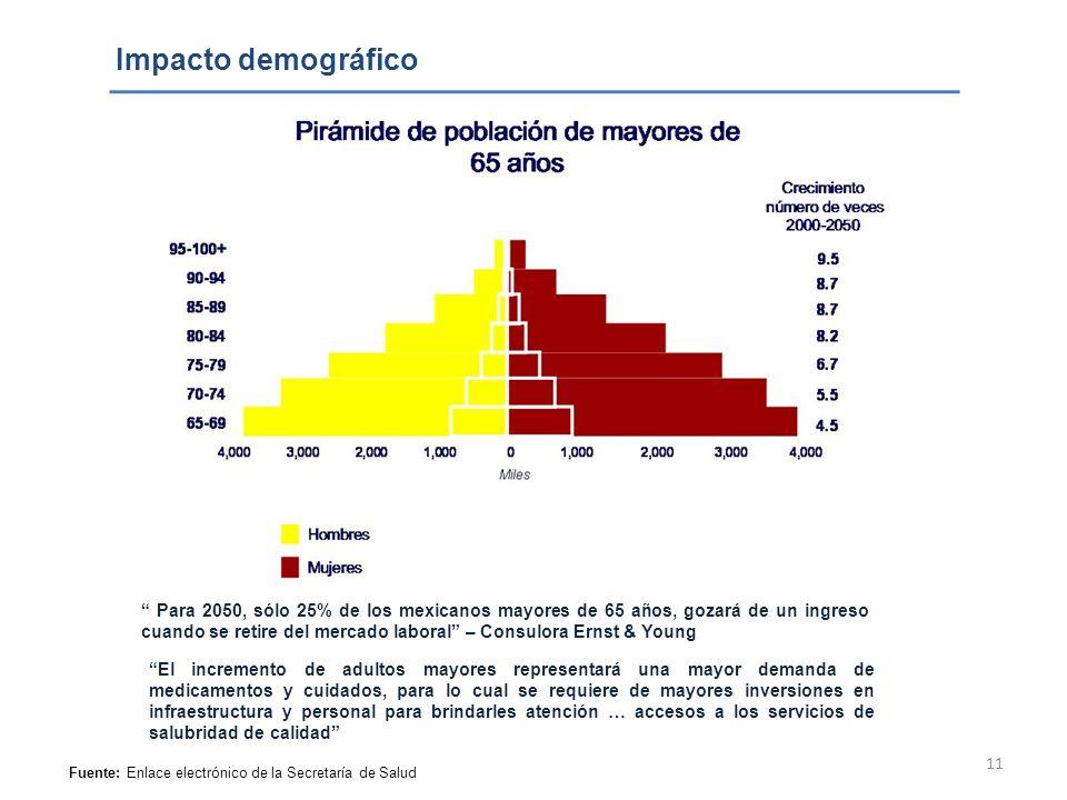 Impacto demográfico