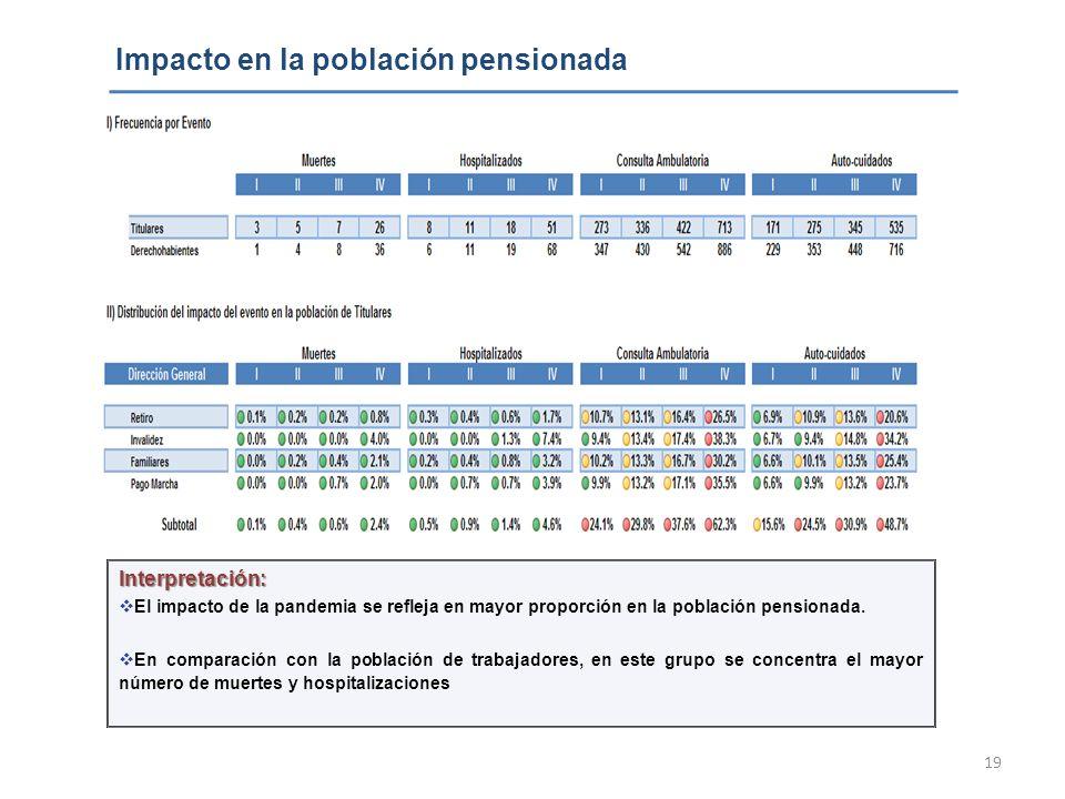 Impacto en la población pensionada