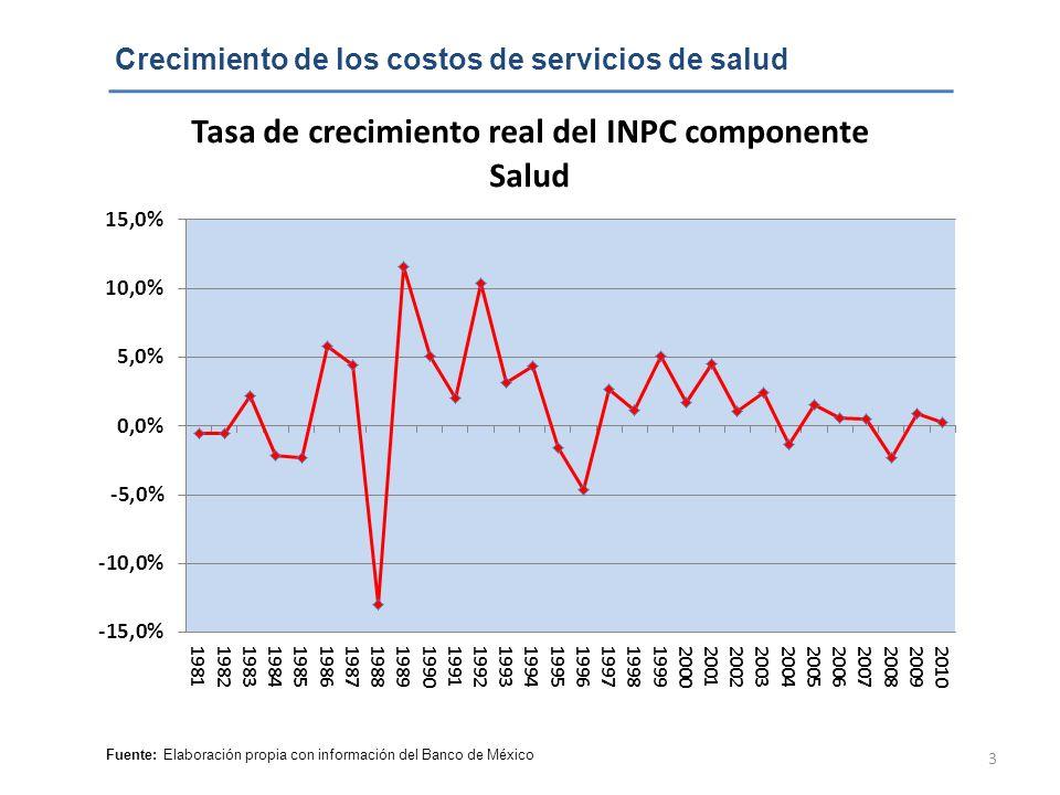 Crecimiento de los costos de servicios de salud