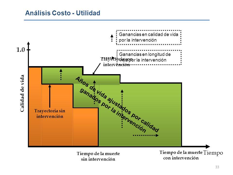 Análisis Costo - Utilidad