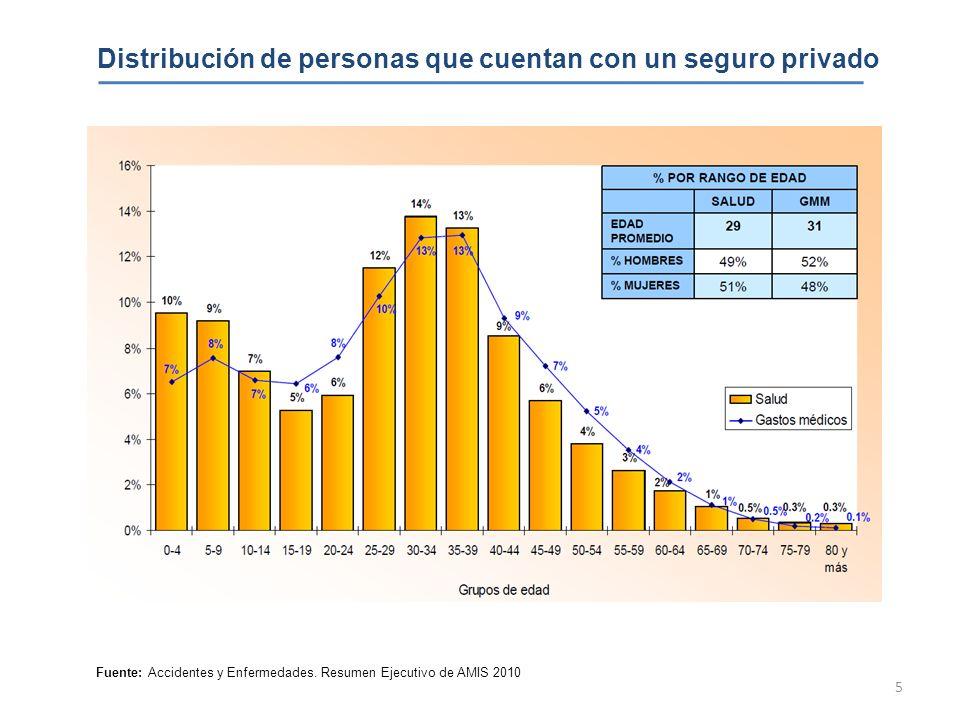 Distribución de personas que cuentan con un seguro privado