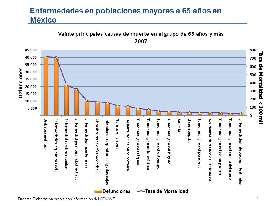 Enfermedades en poblaciones mayores a 65 años en México