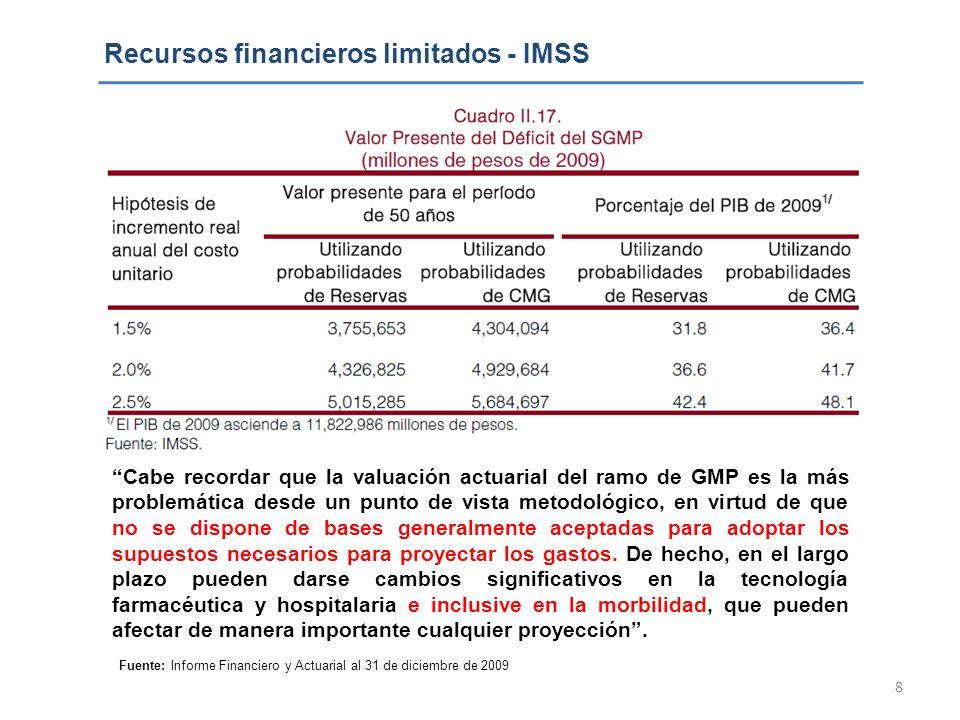 Recursos financieros limitados - IMSS