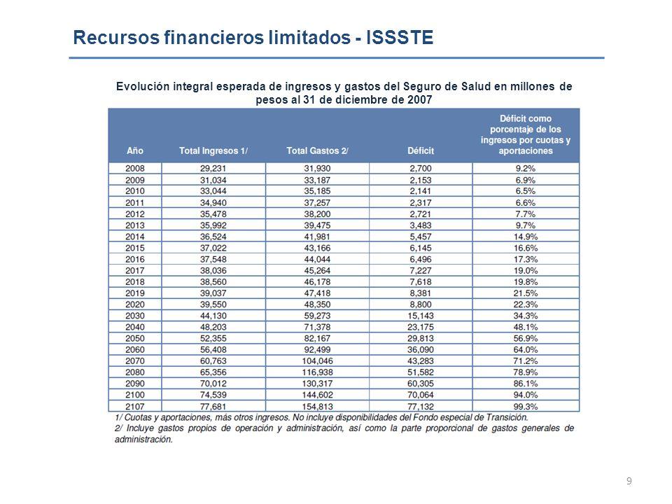 Recursos financieros limitados - ISSSTE