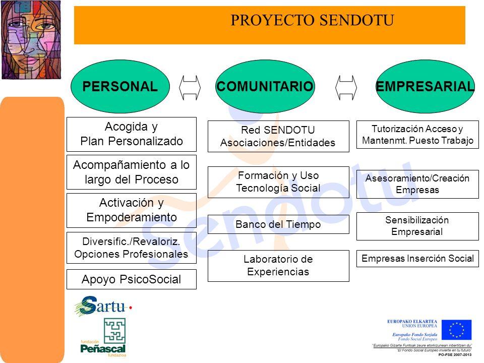 PROYECTO SENDOTU PERSONAL COMUNITARIO EMPRESARIAL