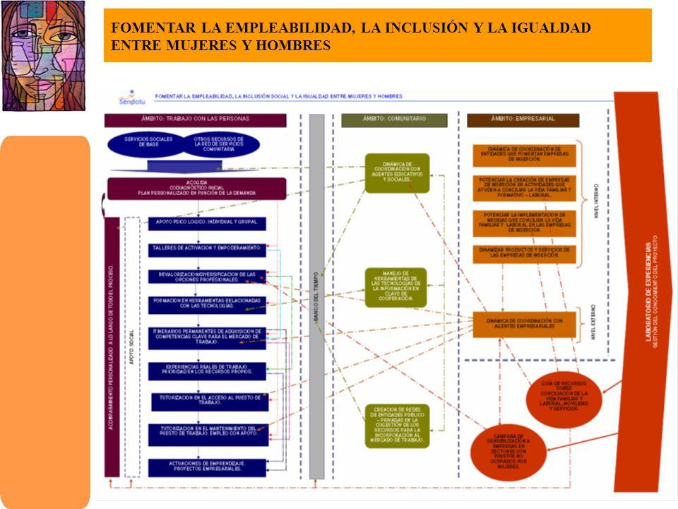 FOMENTAR LA EMPLEABILIDAD, LA INCLUSIÓN Y LA IGUALDAD ENTRE MUJERES Y HOMBRES