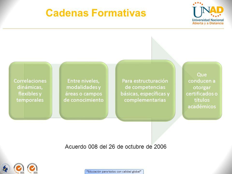 Cadenas Formativas Correlaciones dinámicas, flexibles y temporales