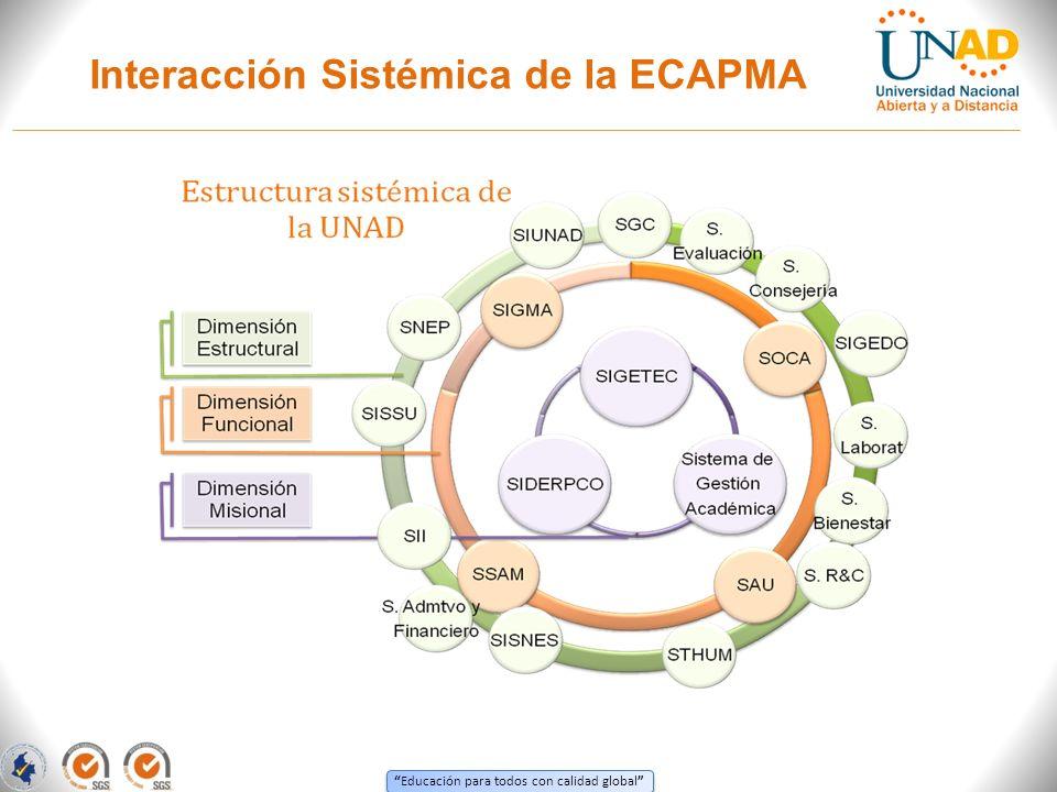 Interacción Sistémica de la ECAPMA