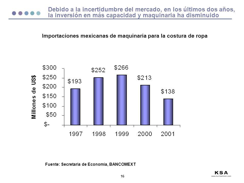 Importaciones mexicanas de maquinaria para la costura de ropa