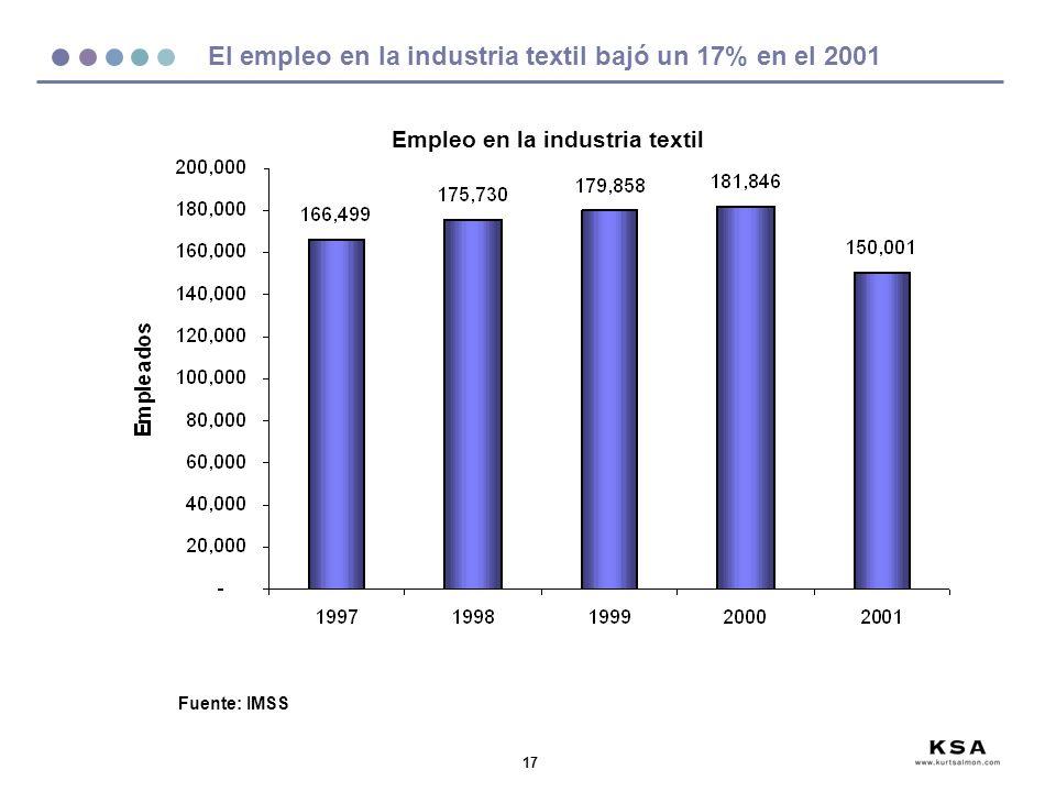 El empleo en la industria textil bajó un 17% en el 2001