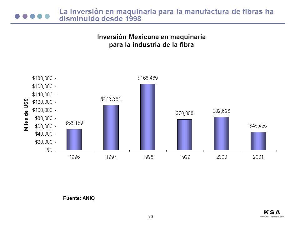 Inversión Mexicana en maquinaria para la industria de la fibra