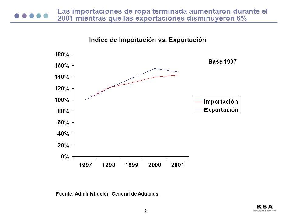 Indice de Importación vs. Exportación