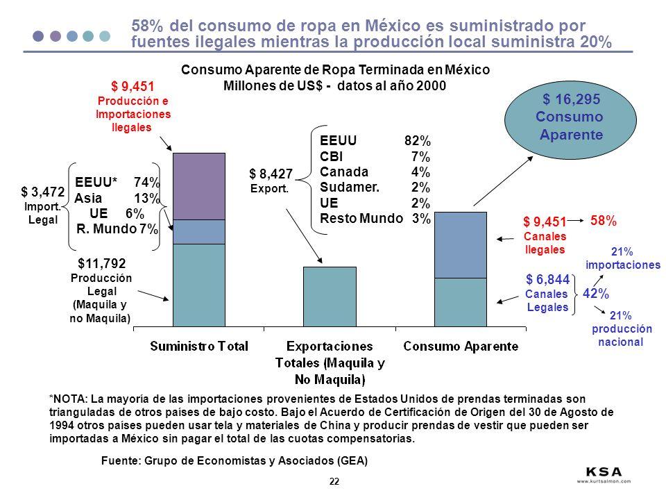 58% del consumo de ropa en México es suministrado por fuentes ilegales mientras la producción local suministra 20%