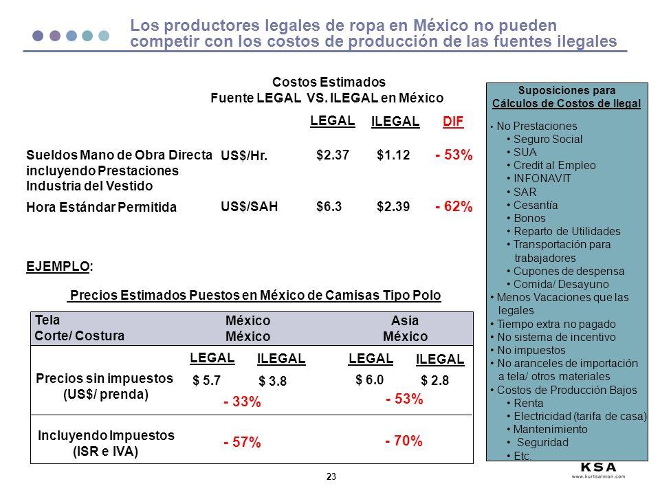 Fuente LEGAL VS. ILEGAL en México Cálculos de Costos de Ilegal