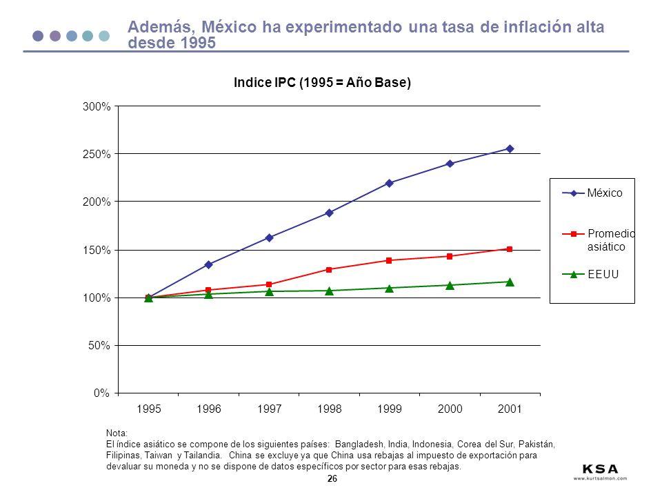 Además, México ha experimentado una tasa de inflación alta desde 1995