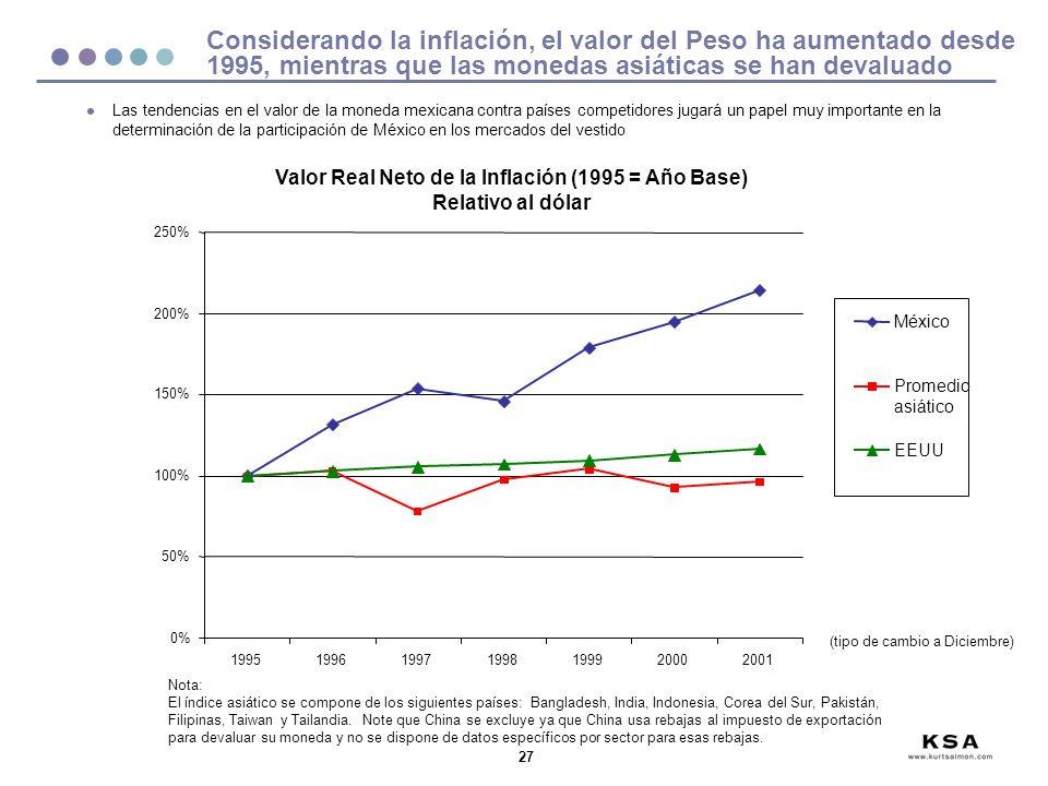 Valor Real Neto de la Inflación (1995 = Año Base)