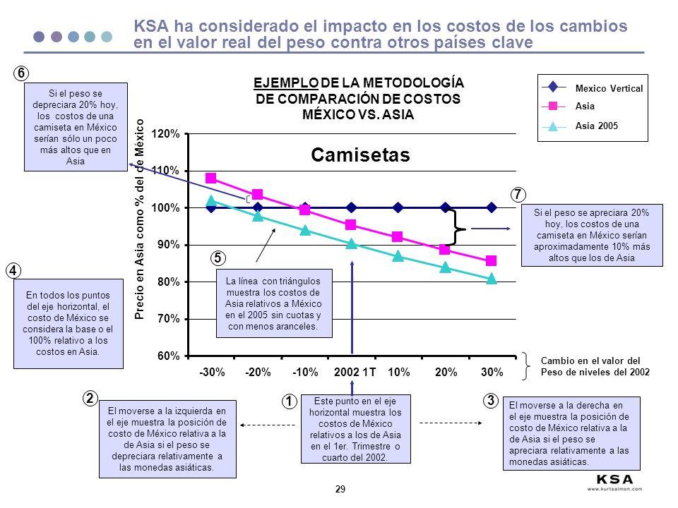 EJEMPLO DE LA METODOLOGÍA DE COMPARACIÓN DE COSTOS MÉXICO VS. ASIA