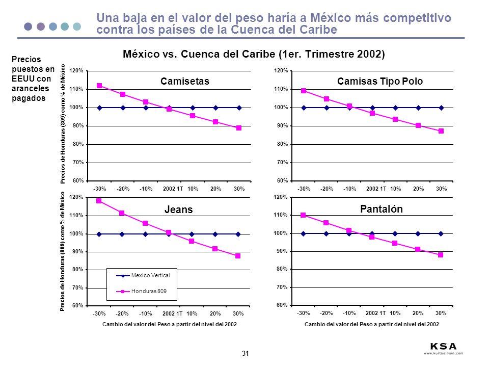 México vs. Cuenca del Caribe (1er. Trimestre 2002)
