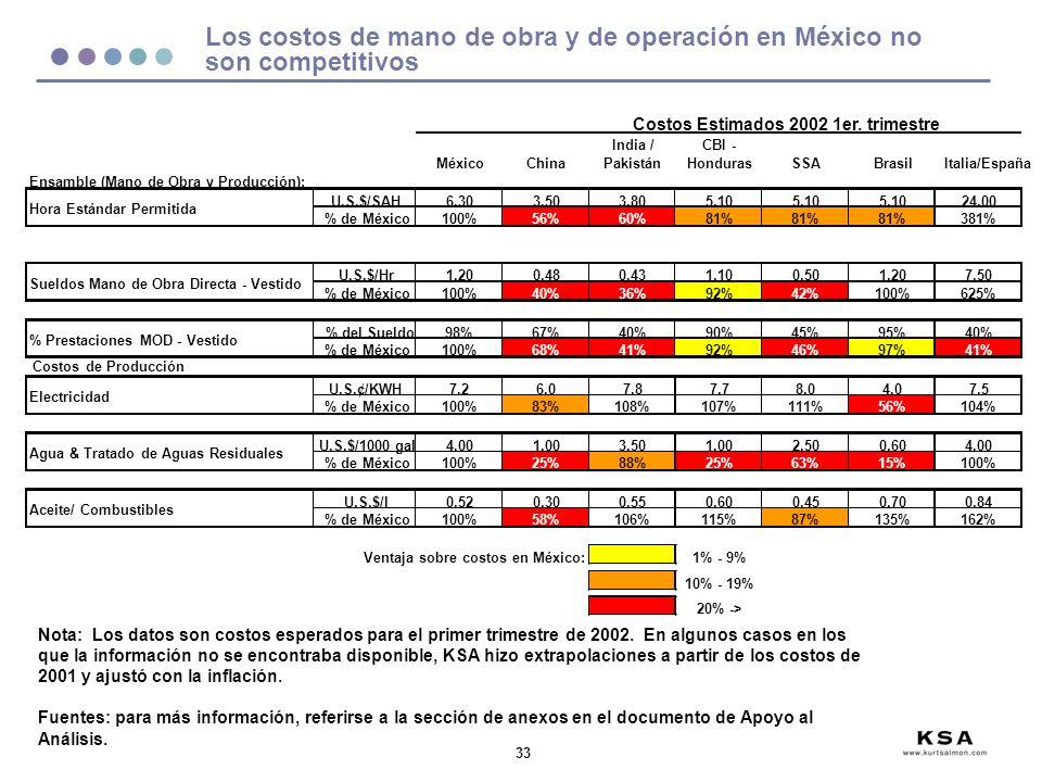 Los costos de mano de obra y de operación en México no son competitivos