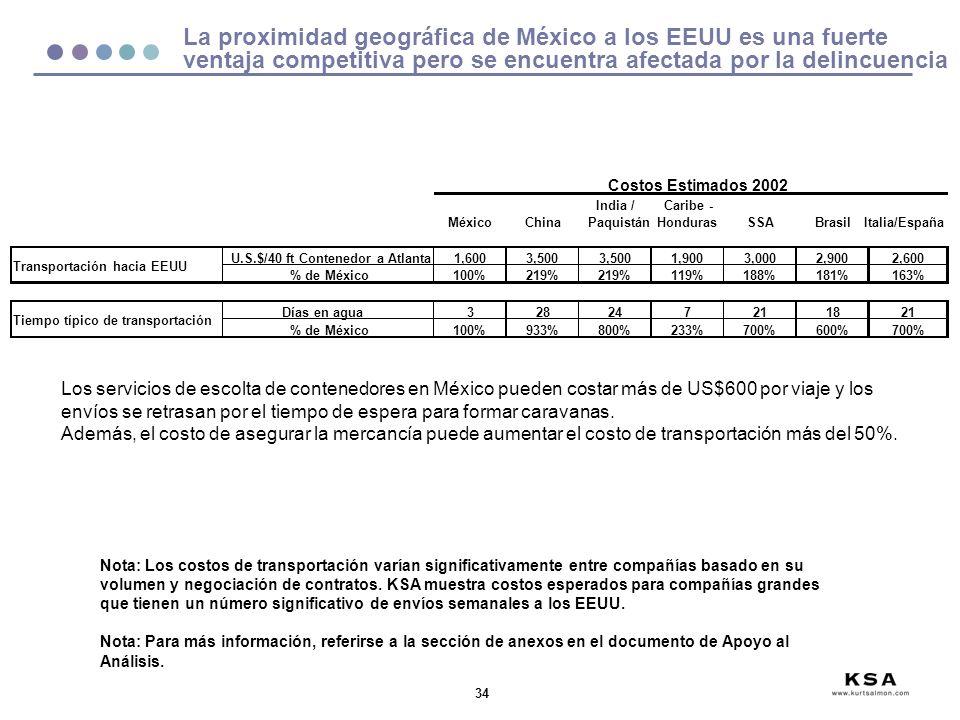 La proximidad geográfica de México a los EEUU es una fuerte ventaja competitiva pero se encuentra afectada por la delincuencia
