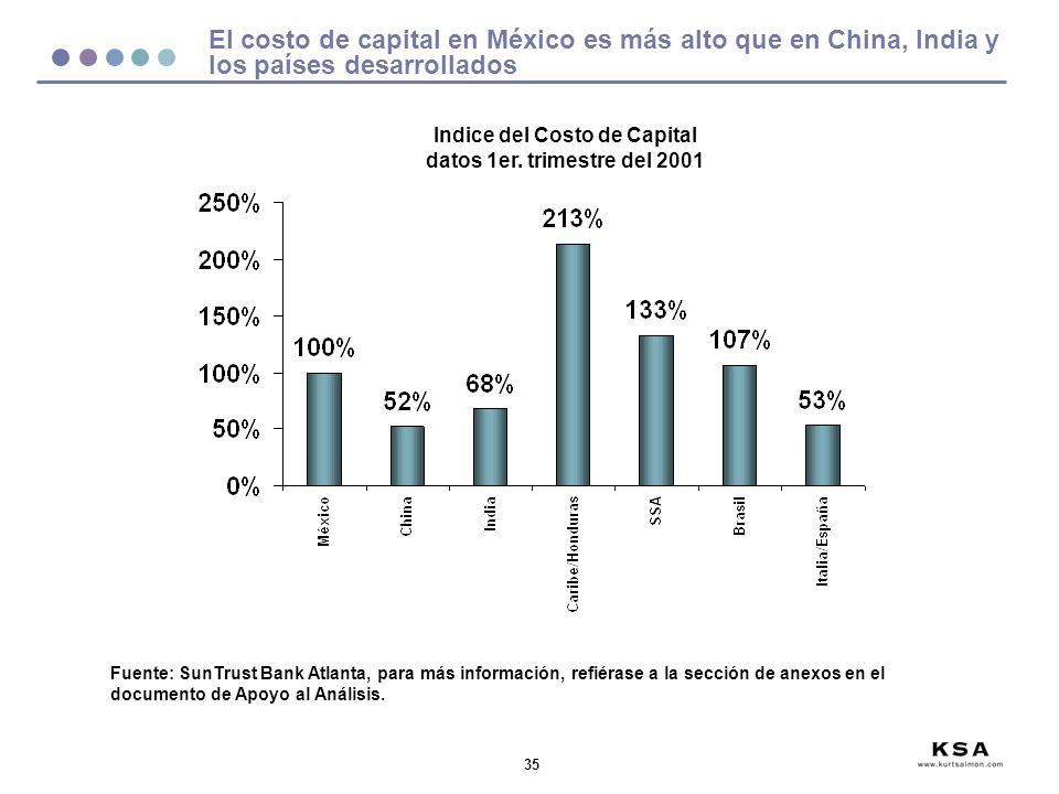 Indice del Costo de Capital