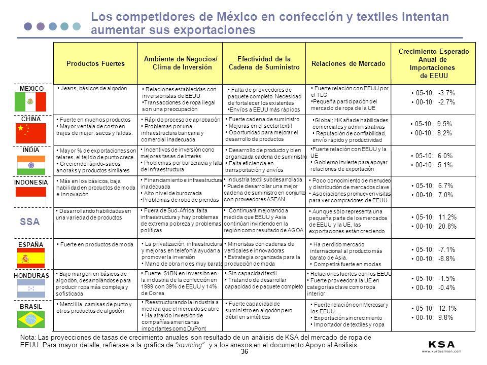 Los competidores de México en confección y textiles intentan aumentar sus exportaciones