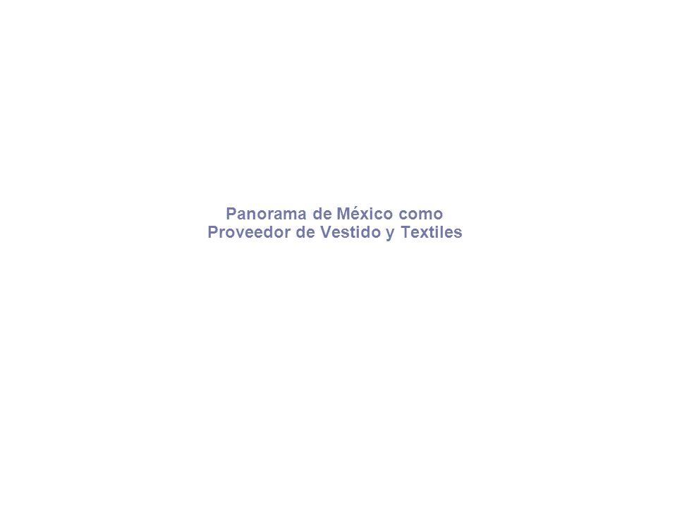 Panorama de México como Proveedor de Vestido y Textiles
