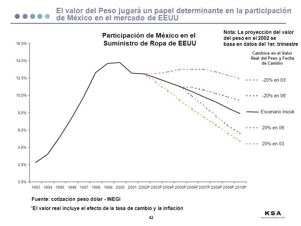 Participación de México en el Suministro de Ropa de EEUU