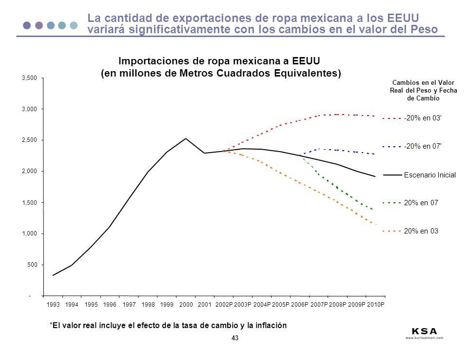 La cantidad de exportaciones de ropa mexicana a los EEUU variará significativamente con los cambios en el valor del Peso