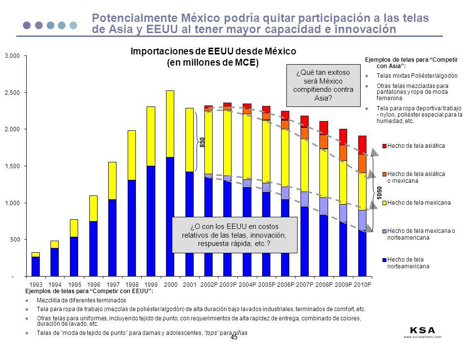 Importaciones de EEUU desde México