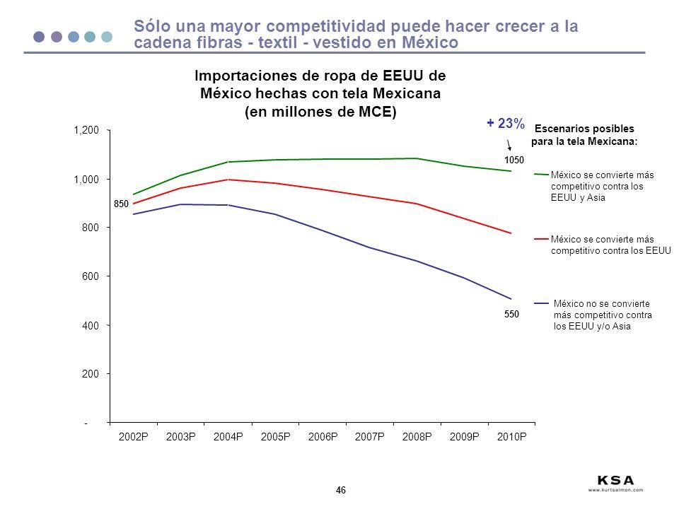 Importaciones de ropa de EEUU de México hechas con tela Mexicana
