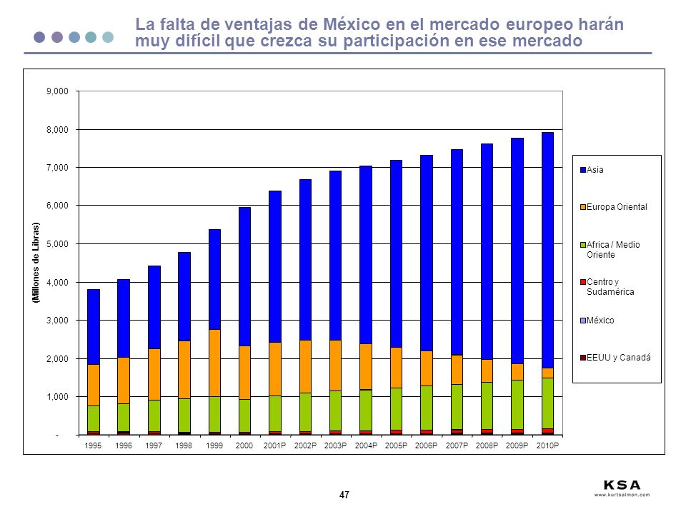 La falta de ventajas de México en el mercado europeo harán muy difícil que crezca su participación en ese mercado