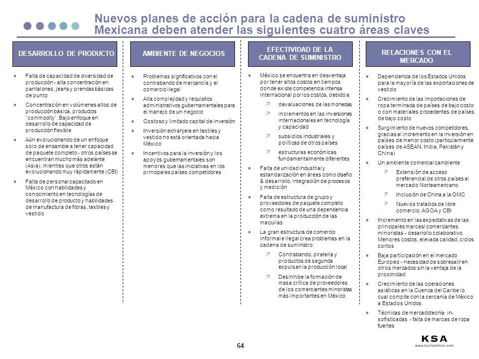 Nuevos planes de acción para la cadena de suministro Mexicana deben atender las siguientes cuatro áreas claves