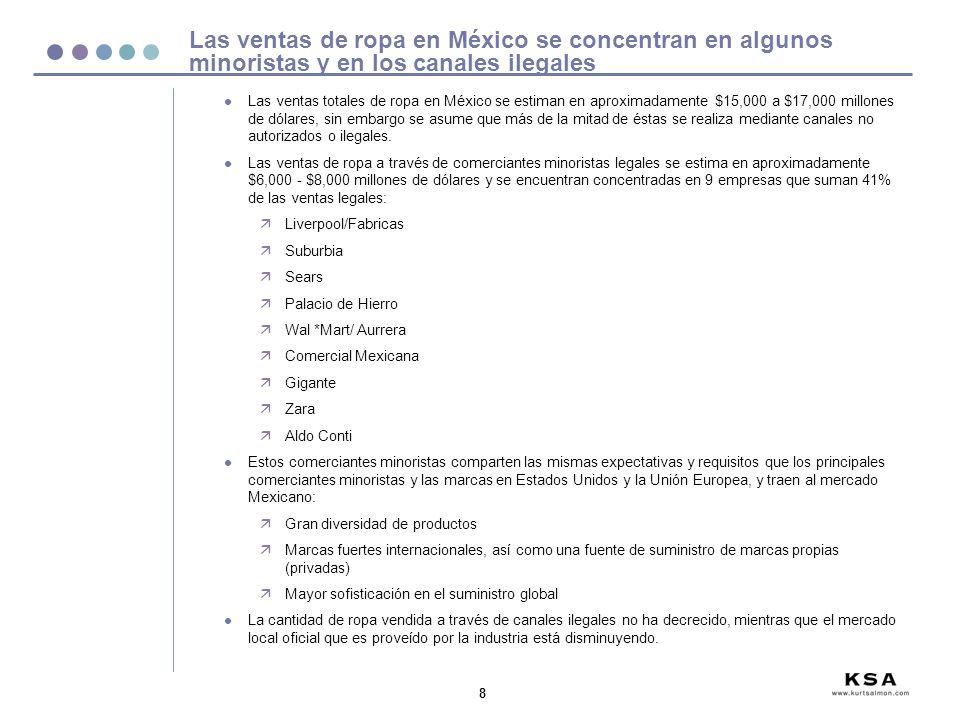 Las ventas de ropa en México se concentran en algunos minoristas y en los canales ilegales