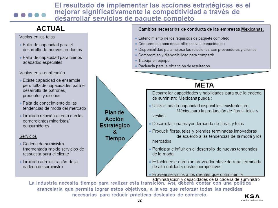 Cambios necesarios de conducta de las empresas Mexicanas:
