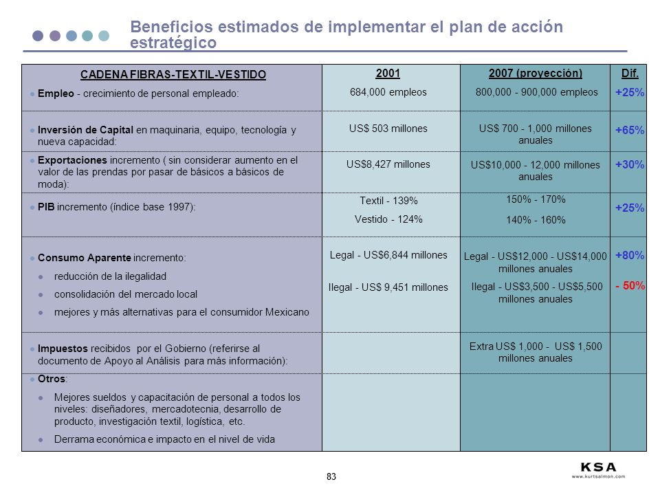 Beneficios estimados de implementar el plan de acción estratégico