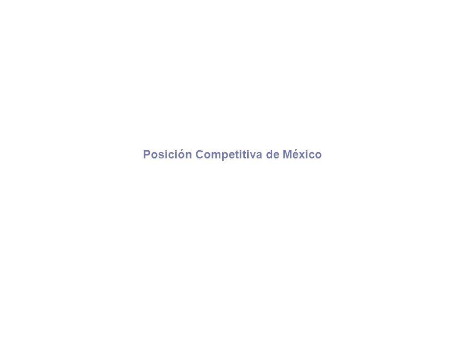 Posición Competitiva de México