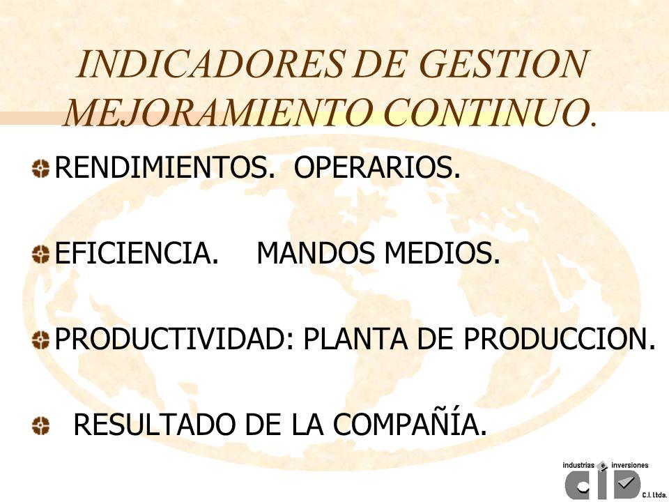 INDICADORES DE GESTION MEJORAMIENTO CONTINUO.