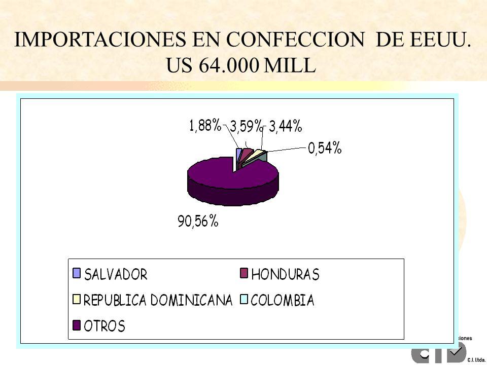 IMPORTACIONES EN CONFECCION DE EEUU.