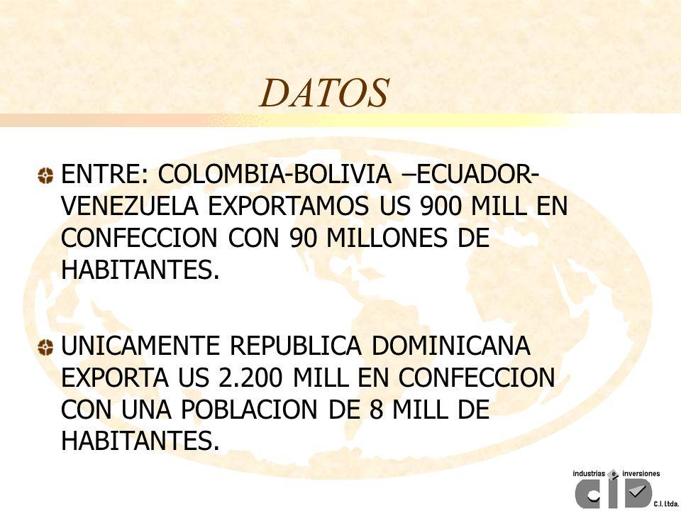 DATOS ENTRE: COLOMBIA-BOLIVIA –ECUADOR-VENEZUELA EXPORTAMOS US 900 MILL EN CONFECCION CON 90 MILLONES DE HABITANTES.
