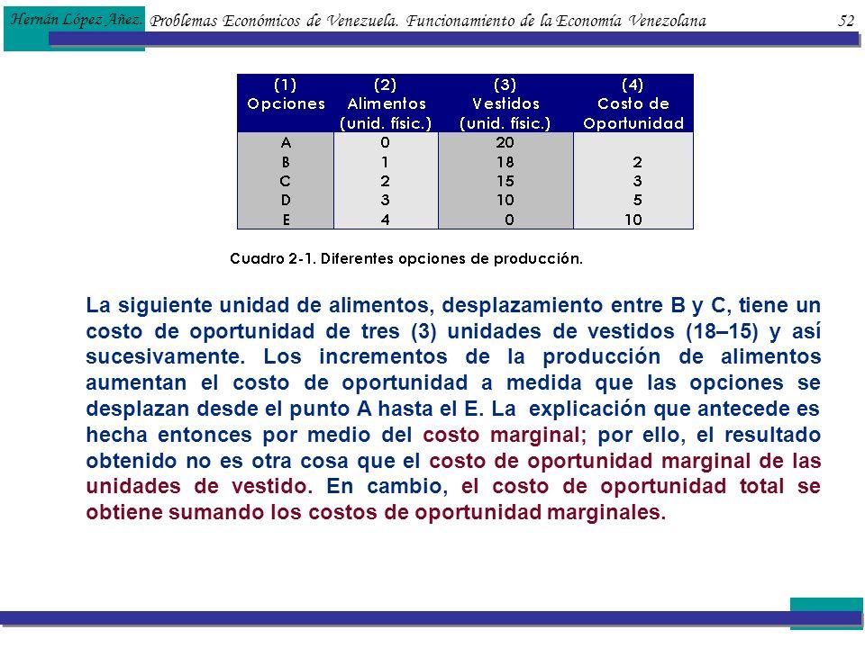 Hernán López Añez. Problemas Económicos de Venezuela. Funcionamiento de la Economía Venezolana 52.