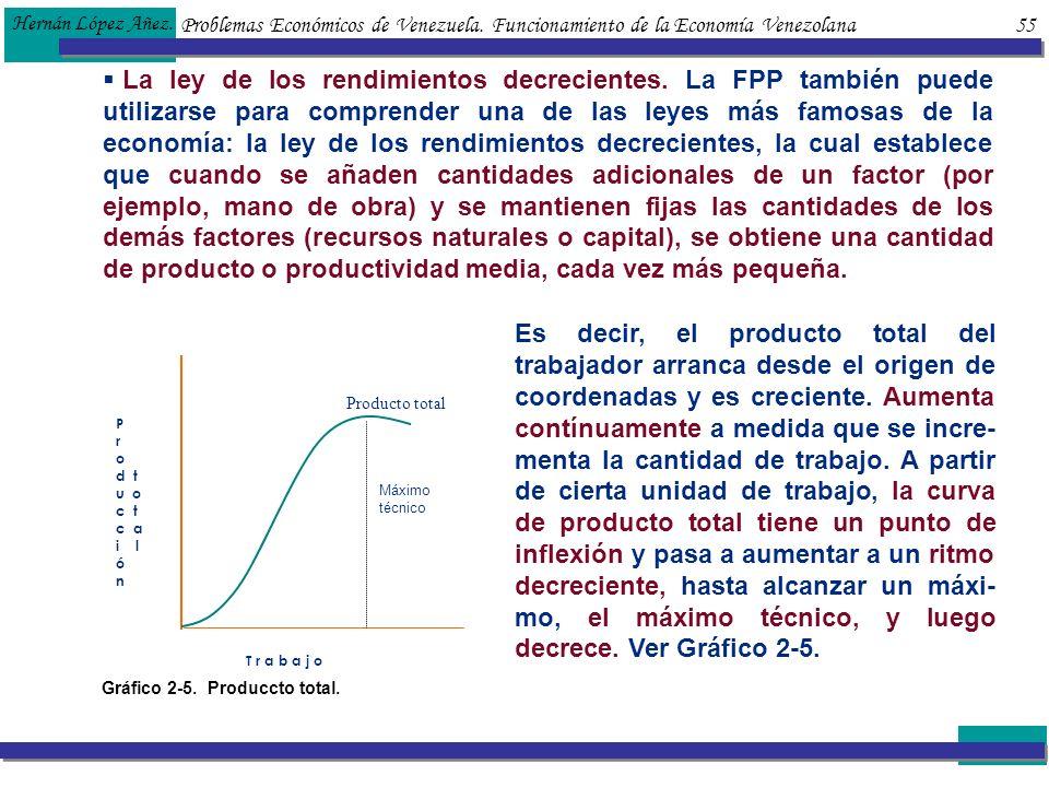 Hernán López Añez. Problemas Económicos de Venezuela. Funcionamiento de la Economía Venezolana 55.
